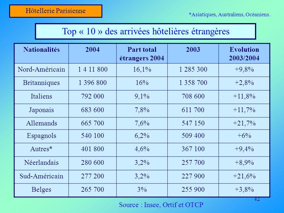 42 Hôtellerie Parisienne Top « 10 » des arrivées hôtelières étrangères Nationalités2004Part total étrangers 2004 2003Evolution 2003/2004 Nord-Américai