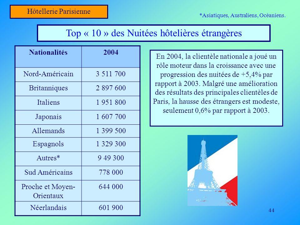 44 Hôtellerie Parisienne Top « 10 » des Nuitées hôtelières étrangères Nationalités2004 Nord-Américain3 511 700 Britanniques2 897 600 Italiens1 951 800