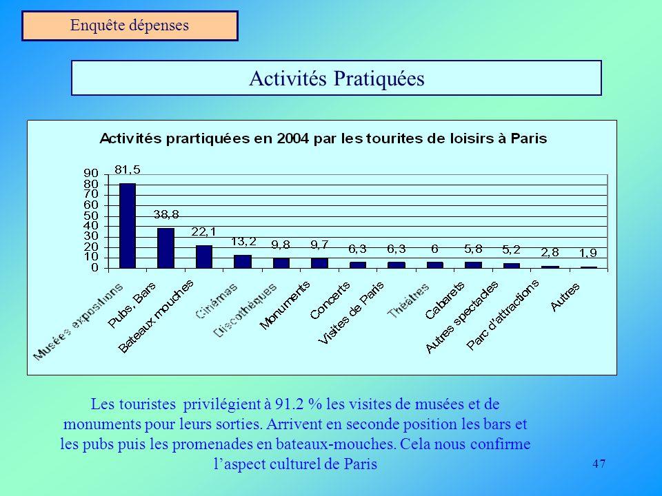 47 Enquête dépenses Activités Pratiquées Les touristes privilégient à 91.2 % les visites de musées et de monuments pour leurs sorties. Arrivent en sec