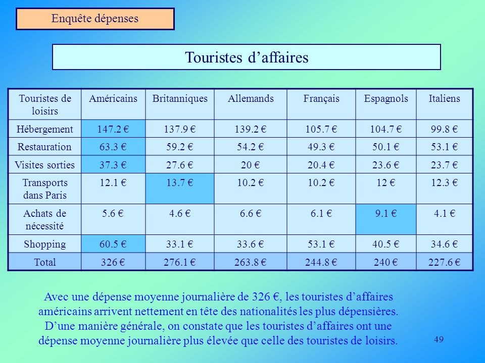 49 Enquête dépenses Touristes daffaires Touristes de loisirs AméricainsBritanniquesAllemandsFrançaisEspagnolsItaliens Hébergement147.2 137.9 139.2 105
