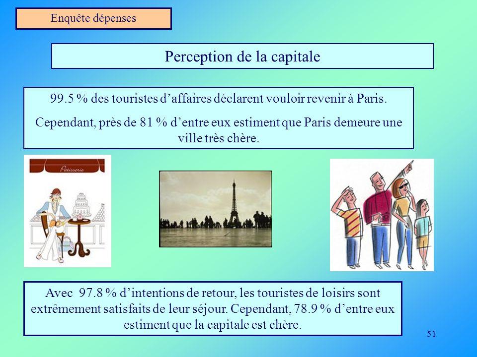 51 Enquête dépenses Perception de la capitale 99.5 % des touristes daffaires déclarent vouloir revenir à Paris. Cependant, près de 81 % dentre eux est