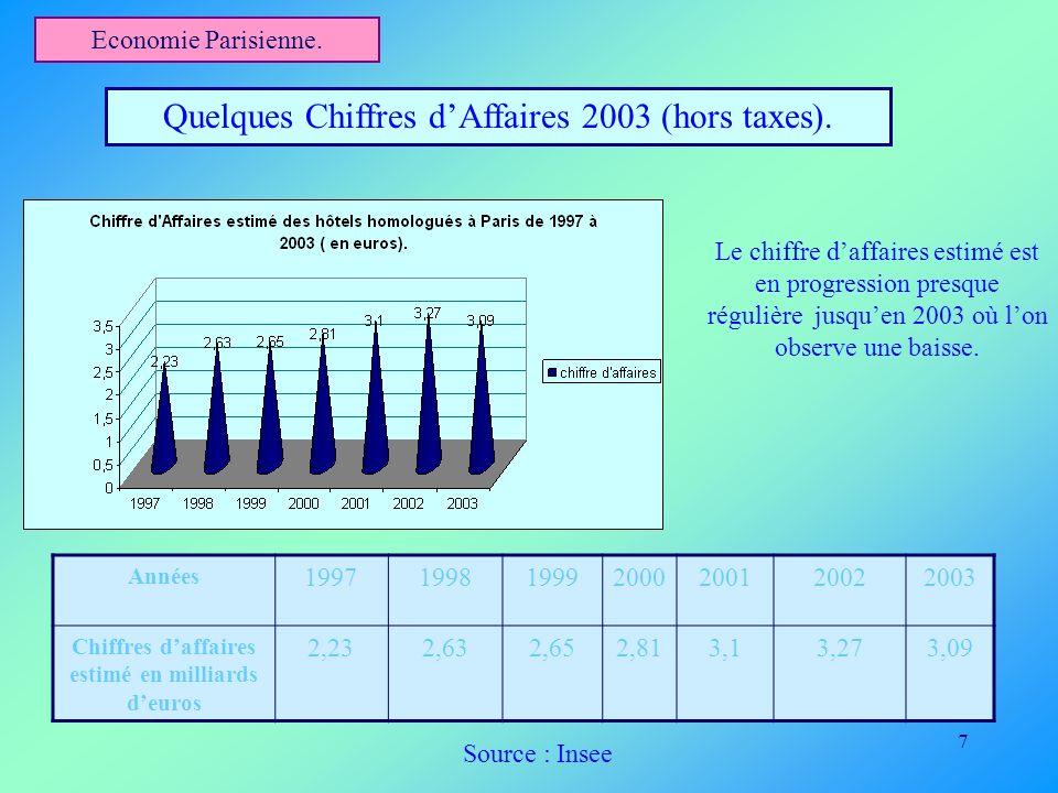 7 Economie Parisienne. Quelques Chiffres dAffaires 2003 (hors taxes). Années 1997199819992000200120022003 Chiffres daffaires estimé en milliards deuro