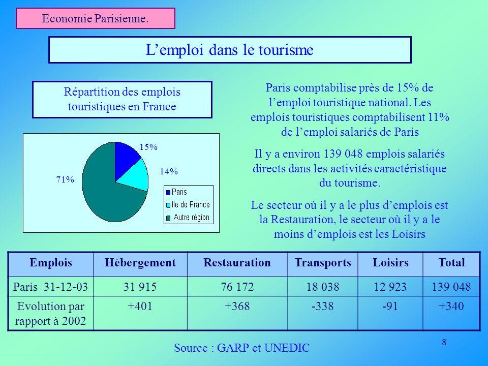 8 Economie Parisienne. Lemploi dans le tourisme Paris comptabilise près de 15% de lemploi touristique national. Les emplois touristiques comptabilisen