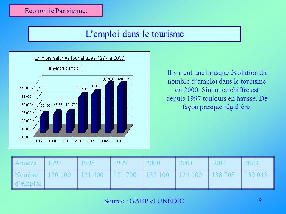 9 Economie Parisienne. Lemploi dans le tourisme Années1997199819992000200120022003 Nombre demploi 120 100121 400121 700132 100124 100138 708139 048 Il