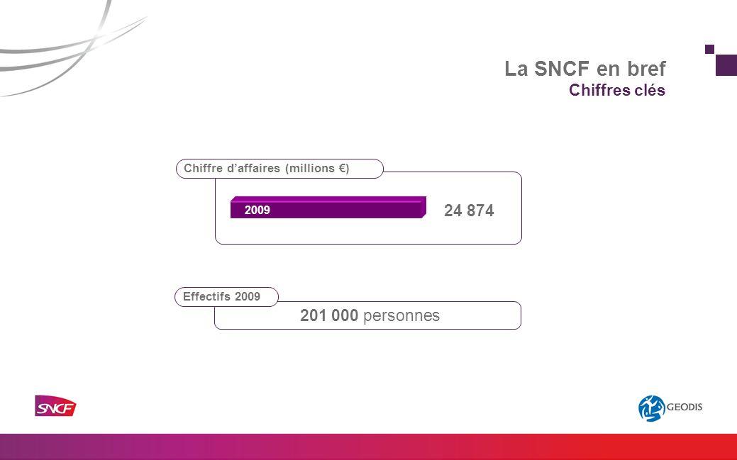 La SNCF en bref Chiffres clés Chiffre daffaires (millions ) 24 874 2009 Effectifs 2009 201 000 personnes