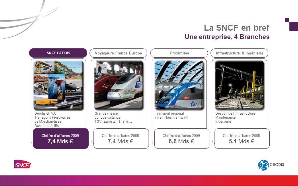 Une entreprise, 4 Branches Gestion de linfrastructure Maintenance Ingénierie Grande vitesse Longue distance TGV, Eurostar, Thalys… Transport régional