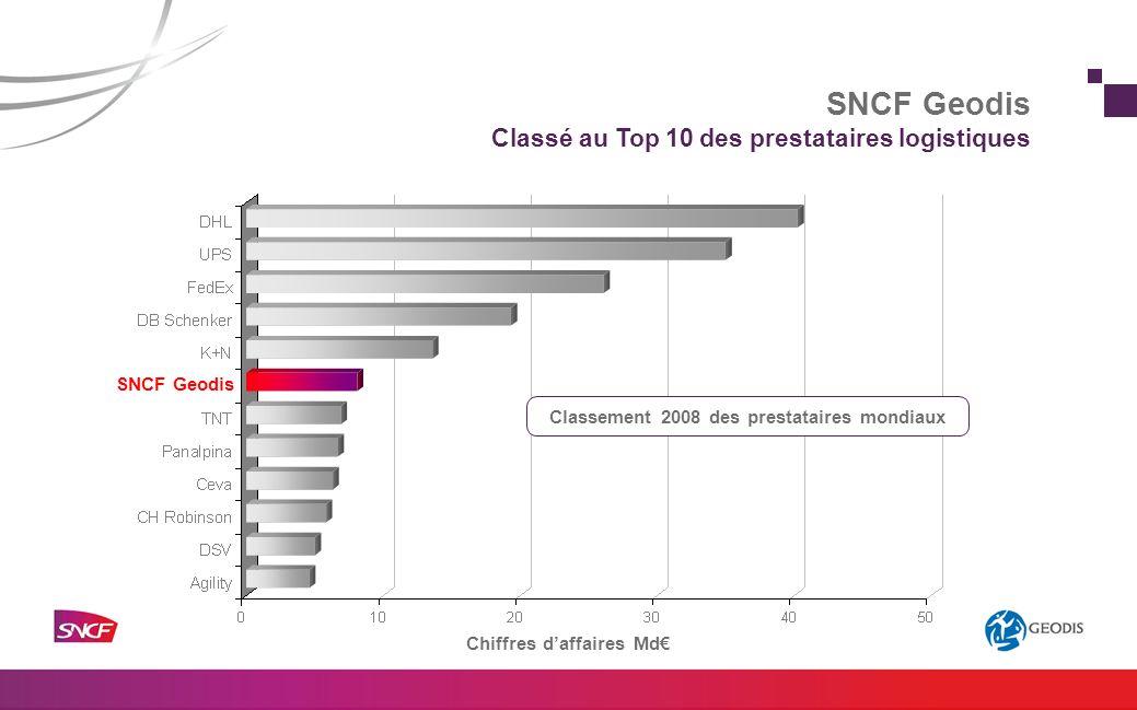 SNCF Geodis Chiffres daffaires Md Classement 2008 des prestataires mondiaux SNCF Geodis Classé au Top 10 des prestataires logistiques