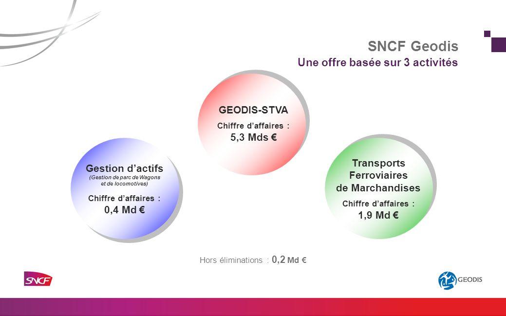 Une offre multimodale Fer 28% Messagerie & Express Route 31% Maritime 16% Aérien 10% Logistique Contractuelle 11% Autres 2% Projets industriels 2% NB : STVA a été réparti entre Fer, Route et Logistique.