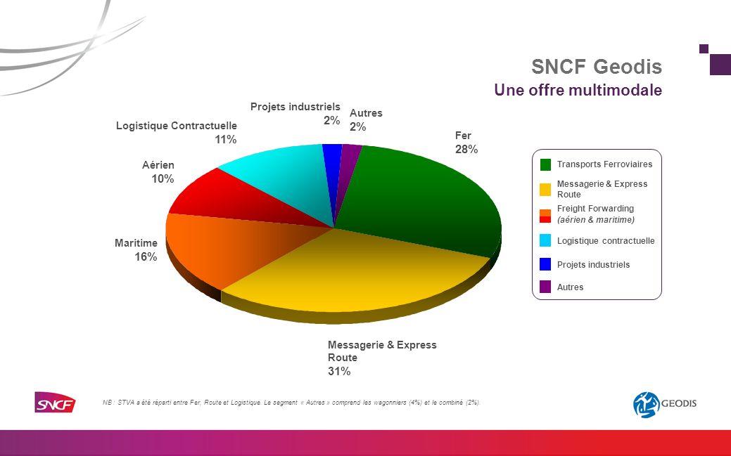 Une offre multimodale Fer 28% Messagerie & Express Route 31% Maritime 16% Aérien 10% Logistique Contractuelle 11% Autres 2% Projets industriels 2% NB