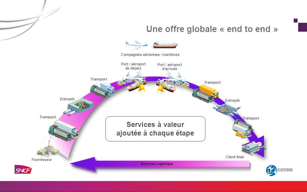 Une offre globale « end to end » Fournisseur Client final Port / aéroport darrivée Compagnies aériennes / maritimes Entrepôt Transport Port / aéroport