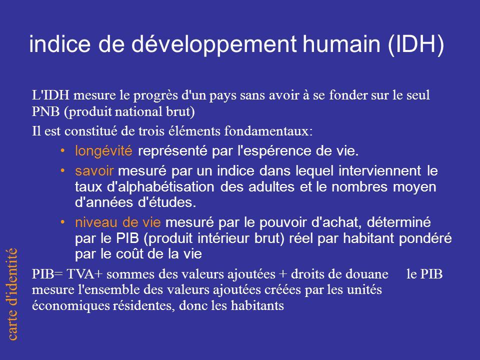 indice de développement humain (IDH) L IDH mesure le progrès d un pays sans avoir à se fonder sur le seul PNB (produit national brut) Il est constitué de trois éléments fondamentaux: longévité représenté par l espérence de vie.