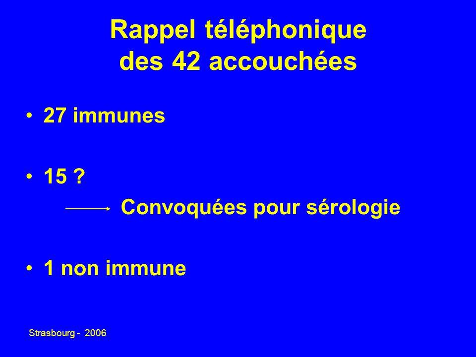 Strasbourg - 2006 Rappel téléphonique des 42 accouchées 27 immunes 15 ? Convoquées pour sérologie 1 non immune