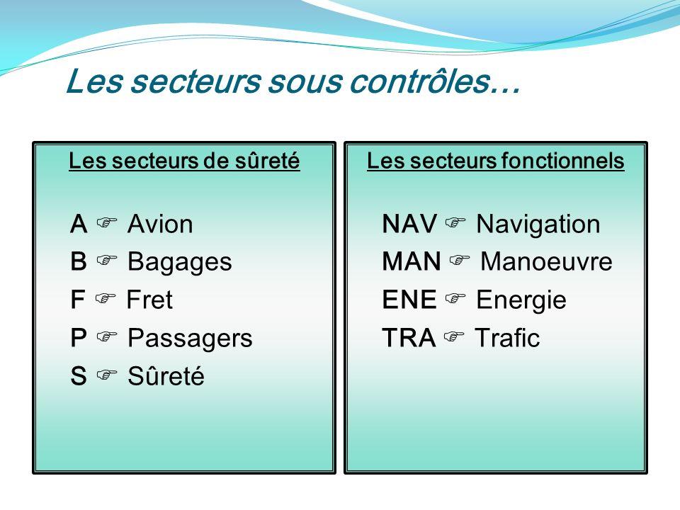 Les secteurs sous contrôles… Les secteurs de sûreté A Avion B Bagages F Fret P Passagers S Sûreté Les secteurs fonctionnels NAV Navigation MAN Manoeuvre ENE Energie TRA Trafic