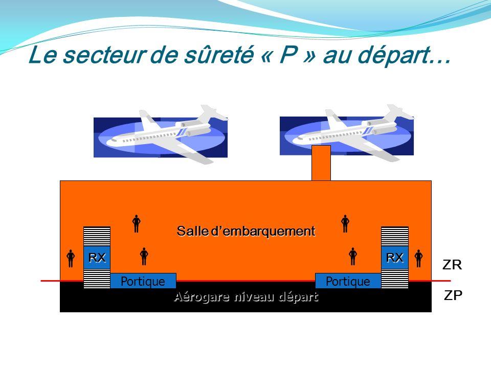 Le secteur de sûreté « P » au départ… Aérogare niveau départ Salle dembarquement Portique RXRX ZR ZP