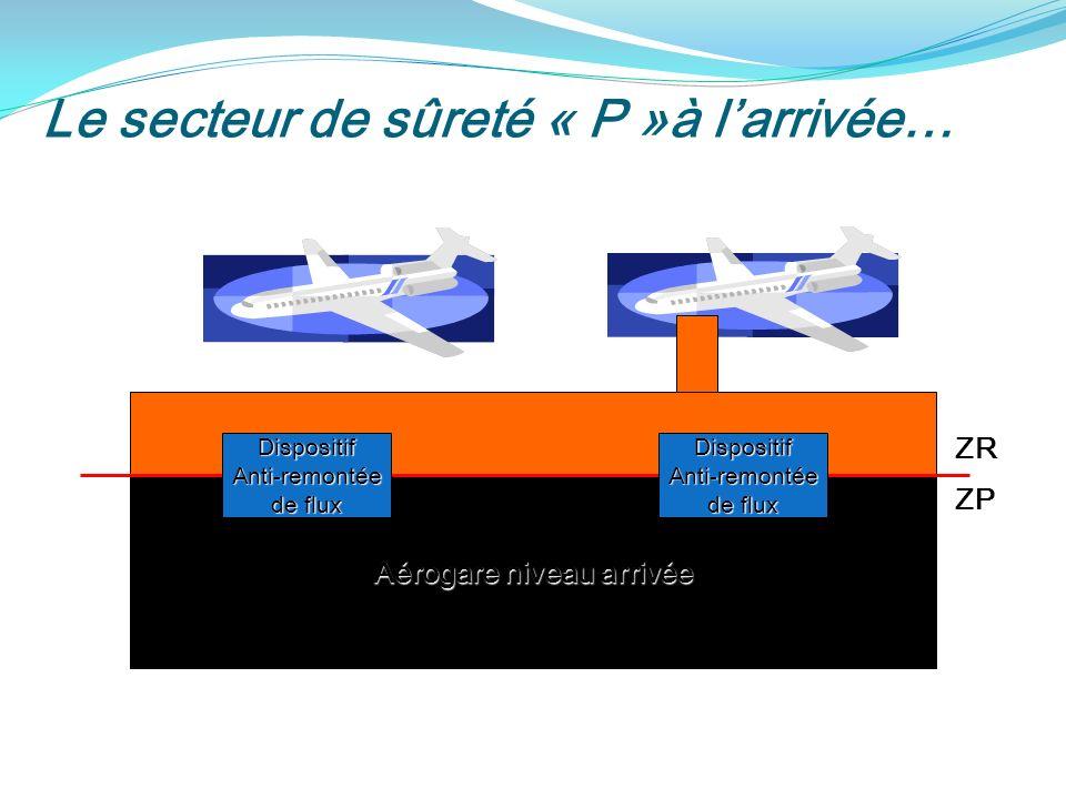 Le secteur de sûreté « P »à larrivée… Aérogare niveau arrivée ZR ZP DispositifAnti-remontée de flux DispositifAnti-remontée