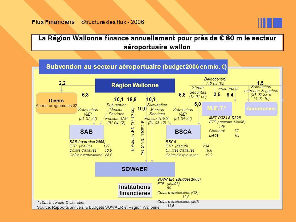 La Région Wallonne finance annuellement pour près de 80 m le secteur aéroportuaire wallon Flux Financiers Structure des flux - 2006 Subvention au sect