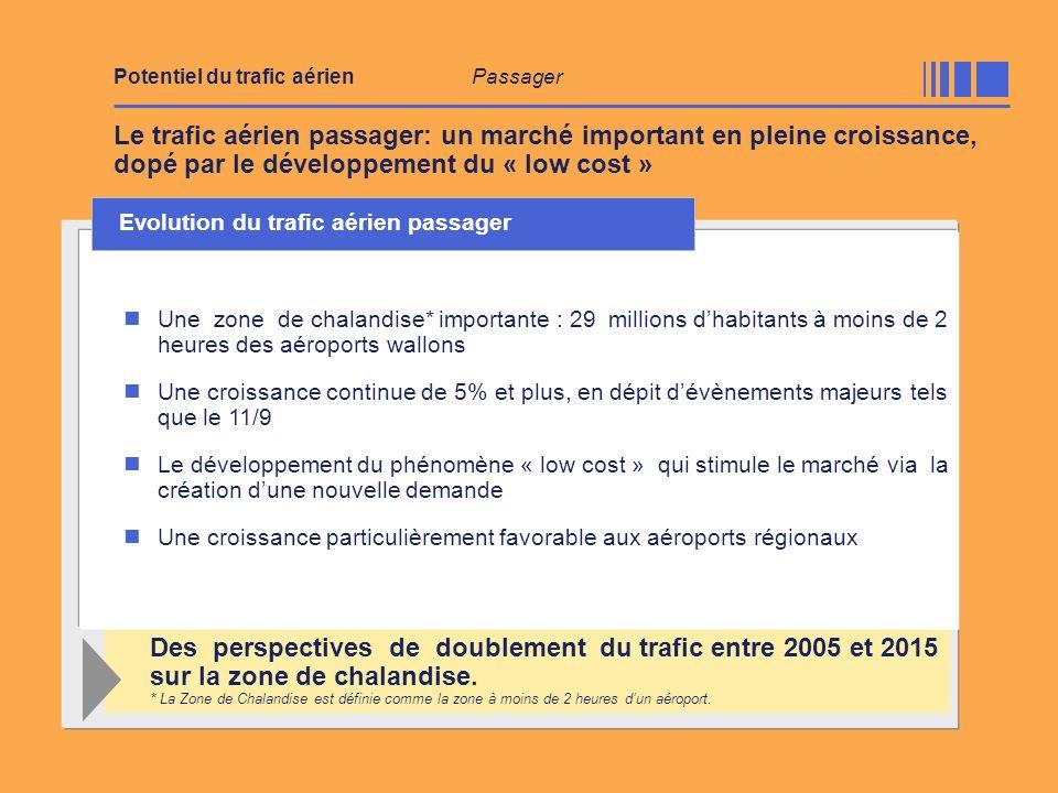 Le trafic aérien passager: un marché important en pleine croissance, dopé par le développement du « low cost » Une zone de chalandise* importante : 29