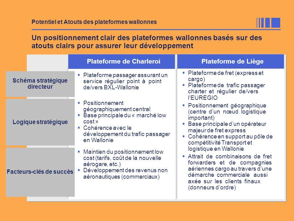 Un positionnement clair des plateformes wallonnes basés sur des atouts clairs pour assurer leur développement Plateforme de CharleroiPlateforme de Liè