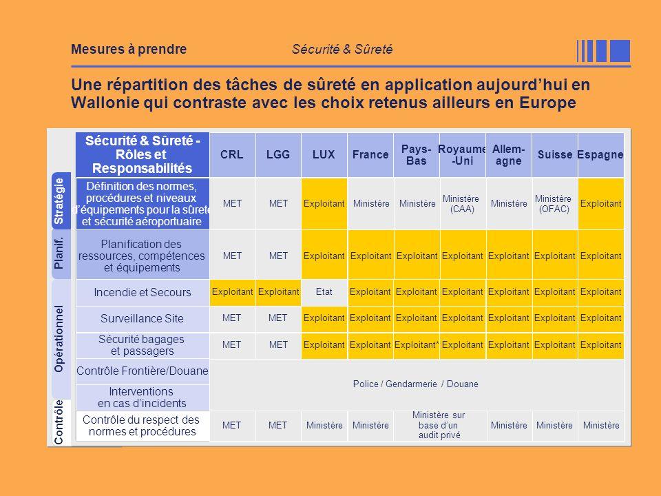 Planif. Contrôle Opérationnel Stratégie Une répartition des tâches de sûreté en application aujourdhui en Wallonie qui contraste avec les choix retenu