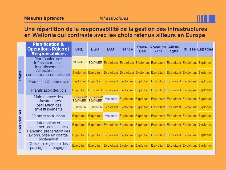 Planif. Opérationnel Une répartition de la responsabilité de la gestion des infrastructures en Wallonie qui contraste avec les choix retenus ailleurs
