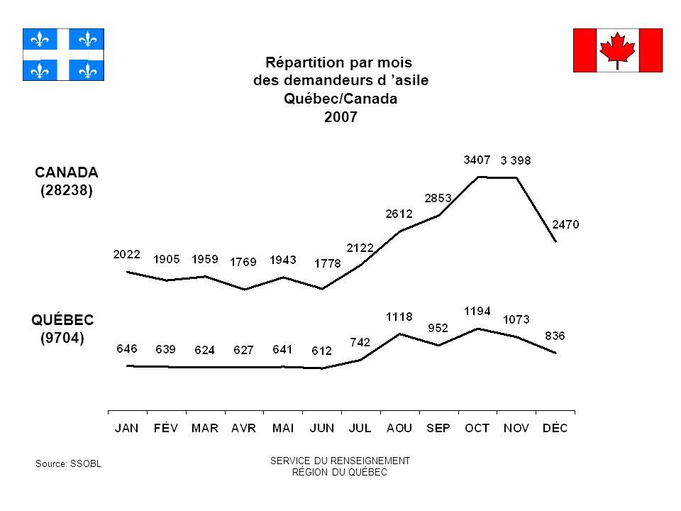 Répartition par mois des demandeurs d asile Québec/Canada 2007 SERVICE DU RENSEIGNEMENT RÉGION DU QUÉBEC Source: SSOBL CANADA (28238) QUÉBEC (9704)