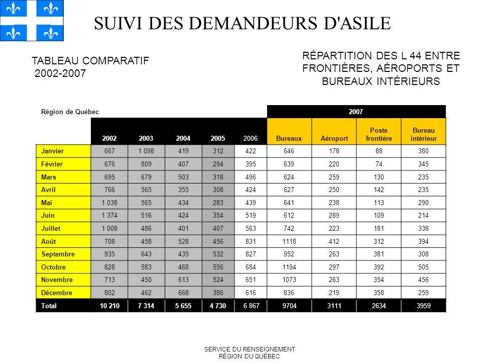 SUIVI DES DEMANDEURS D ASILE TABLEAU COMPARATIF 2002-2007 RÉPARTITION DES L 44 ENTRE FRONTIÈRES, AÉROPORTS ET BUREAUX INTÉRIEURS SERVICE DU RENSEIGNEMENT RÉGION DU QUÉBEC Région de Québec2007 20022003200420052006BureauxAéroport Poste frontière Bureau intérieur Janvier6671 09841931242264617888380 Février67680940729439563922074345 Mars695679503318496624259130235 Avril766565355308424627250142235 Mai1 038565434283439641238113290 Juin1 374516424354519612289109214 Juillet1 008486401407563742223181338 Août7084585284568311118412312394 Septembre935643435532827952263381308 Octobre8285834685566841194297392505 Novembre7134506135246511073263354456 Décembre802462668386616836219358259 Total10 2107 3145 6554 7306 8679704311126343959