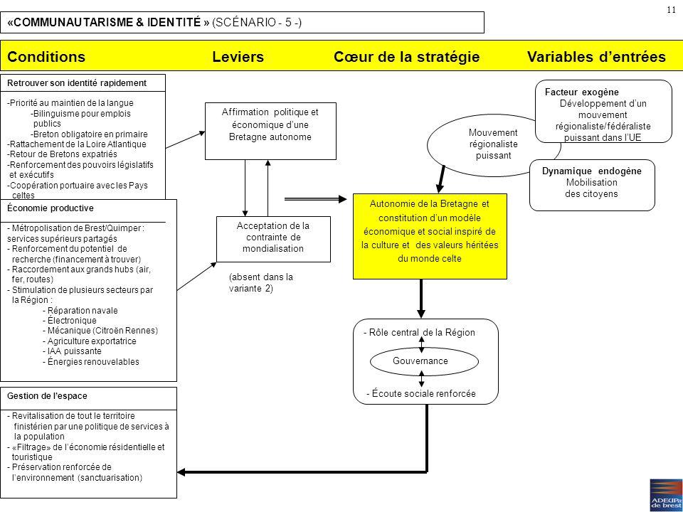 Un espace dagrément (scénario 4) Risques : –Stratégie en impasse sur le long terme ? Dépendance. –Logique dagrément Frein au dynamisme éco et démo (re