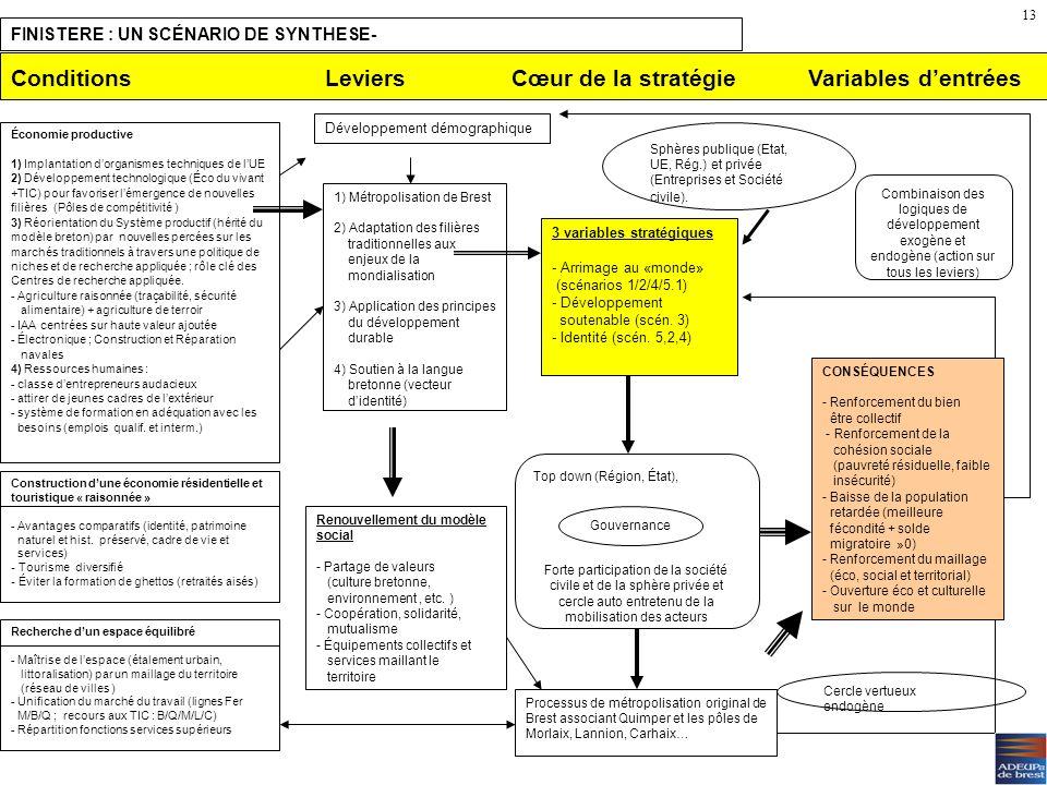 Communautarisme et identité (scénario 5) Risques : –Reflux des capitaux privés et publics. –Remise en question de la recherche publique. –Risque accru