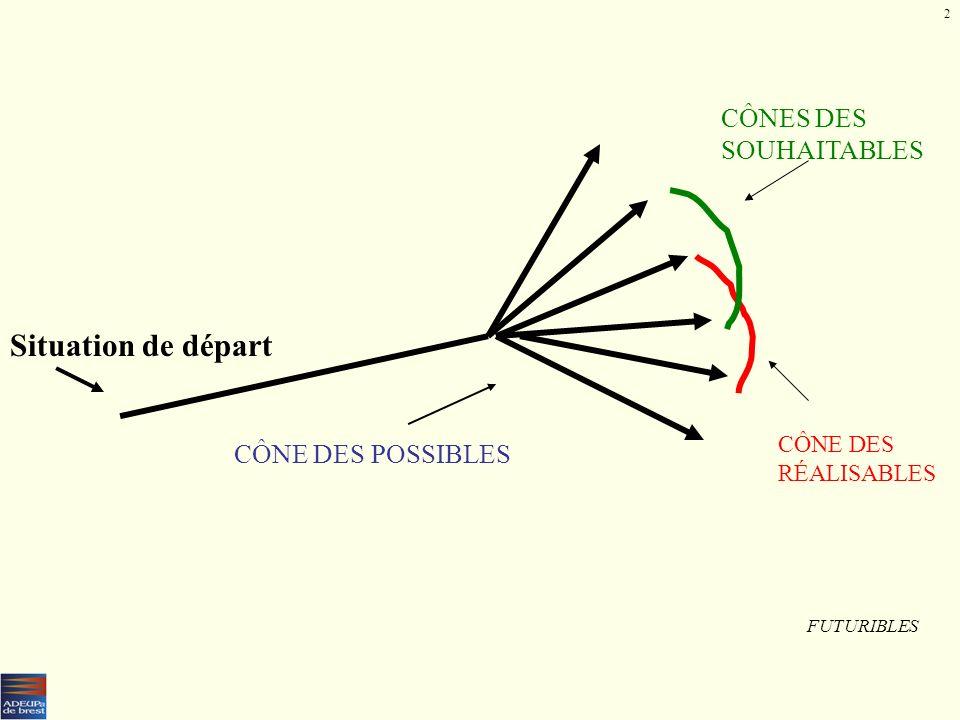 LES SCÉNARIOS NORMATIFS - Présentation schématique (impulsion initiale, cœur de la stratégie, leviers et conditions) - Variables muettes et risques. 0