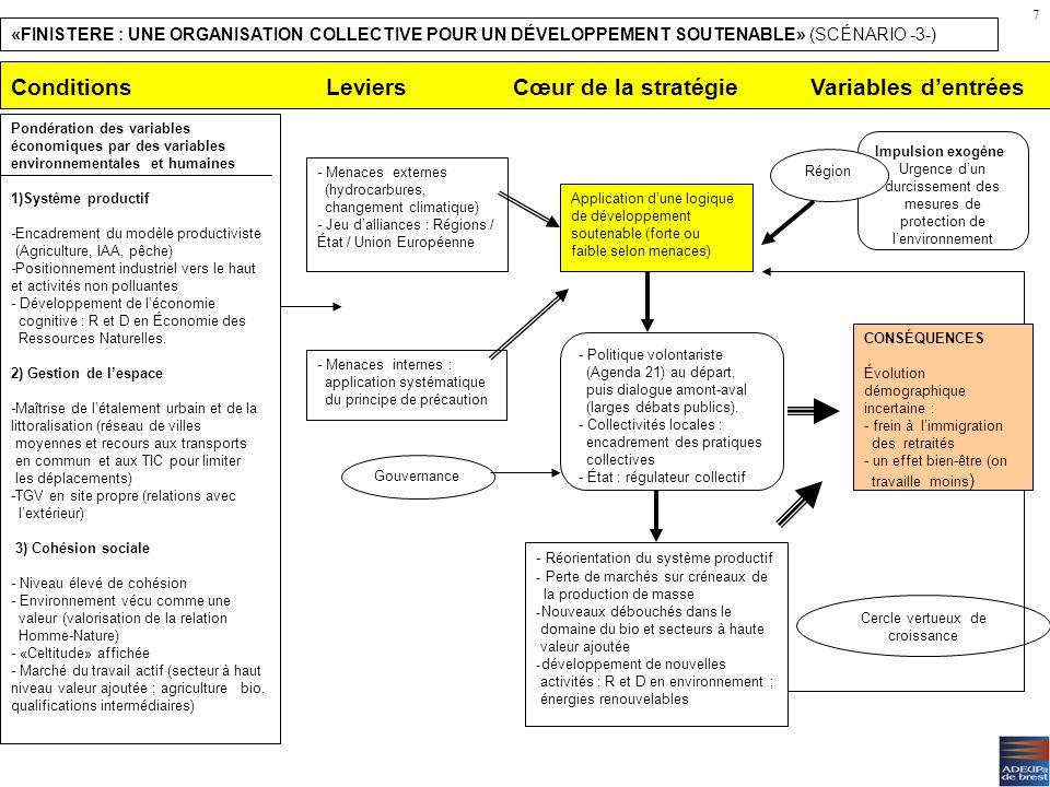 Une terre de reliance (scénario 2) Risques –Pari sur le rôle central de la gouvernance (risque de déficit de pilotage?) –Pari sur les capacités réelle