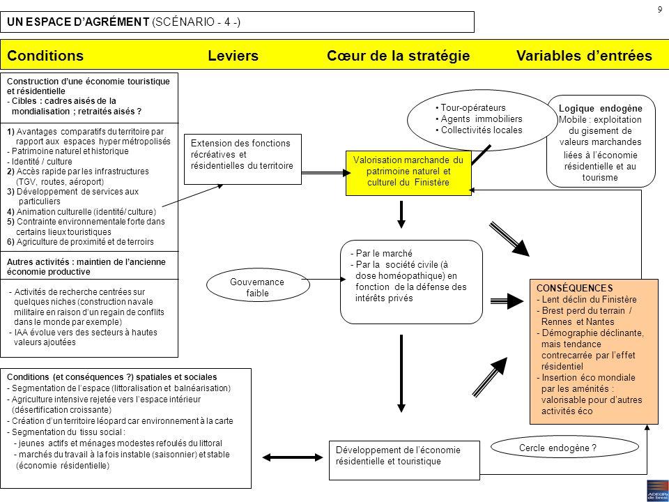 Une organisation collective pour un développement «soutenable» (scénario 3) Risques : –Contournement amont du scénario par un effort sur la recherche