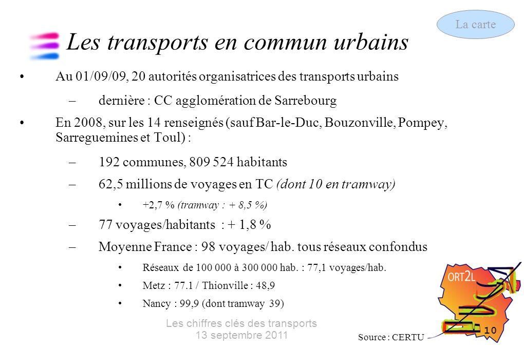 10 Les chiffres clés des transports 13 septembre 2011 Les transports en commun urbains Au 01/09/09, 20 autorités organisatrices des transports urbains –dernière : CC agglomération de Sarrebourg En 2008, sur les 14 renseignés (sauf Bar-le-Duc, Bouzonville, Pompey, Sarreguemines et Toul) : –192 communes, 809 524 habitants –62,5 millions de voyages en TC (dont 10 en tramway) +2,7 % (tramway : + 8,5 %) –77 voyages/habitants : + 1,8 % –Moyenne France : 98 voyages/ hab.