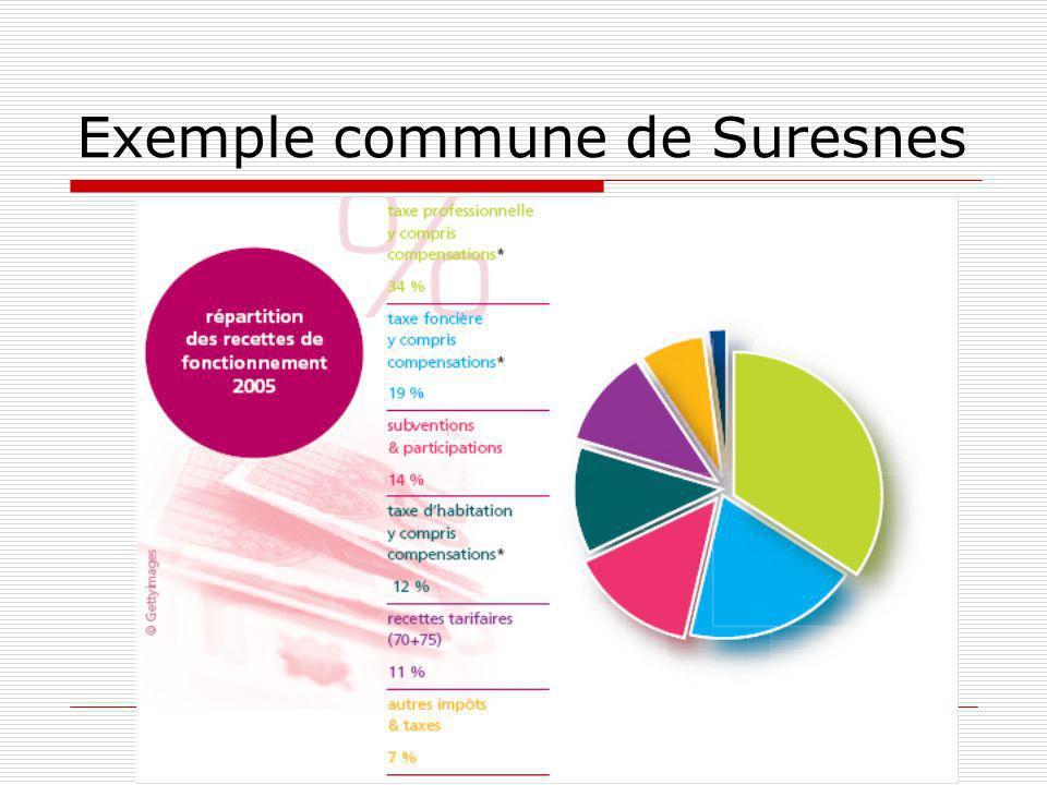Présentation N°4 Exemple commune de Suresnes