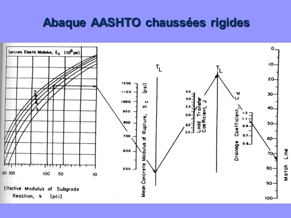 Equation: Equation: NOMOGRAPHE Abaque AASHTO chaussées rigides