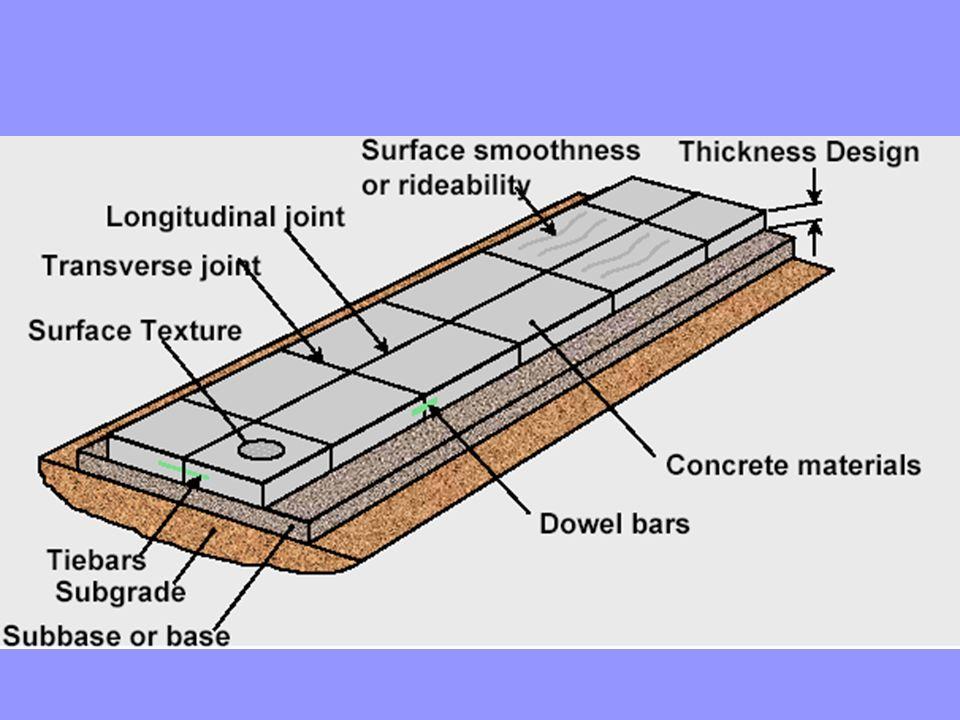 Inputs Pavement performance Pavement performance Traffic Traffic Roadbed soil Roadbed soil Slab characteristics Slab characteristics Environment Environment Reliability Reliability Shoulder design Shoulder design