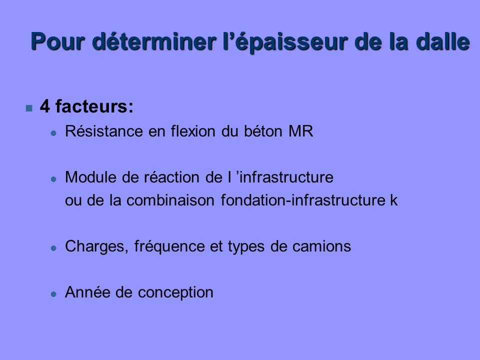 Pour déterminer lépaisseur de la dalle n 4 facteurs: l Résistance en flexion du béton MR l Module de réaction de l infrastructure ou de la combinaison