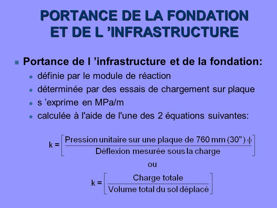 PORTANCE DE LA FONDATION ET DE L INFRASTRUCTURE n Portance de l infrastructure et de la fondation: l définie par le module de réaction l déterminée pa
