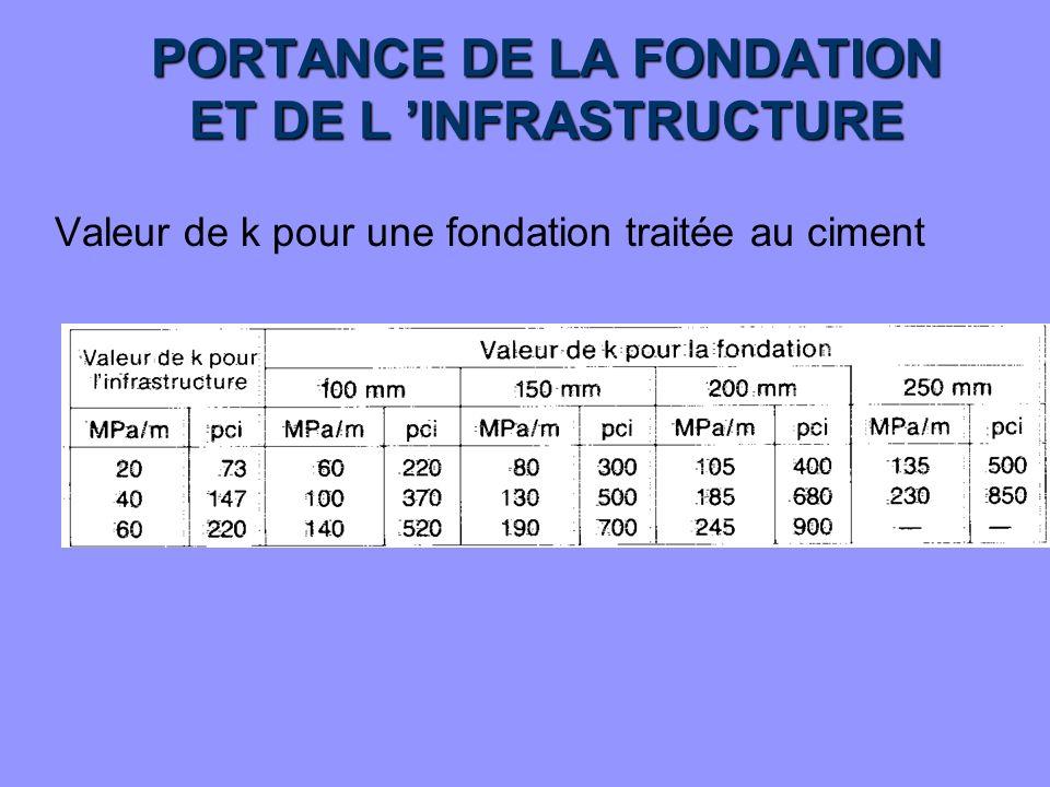 PORTANCE DE LA FONDATION ET DE L INFRASTRUCTURE Valeur de k pour une fondation traitée au ciment