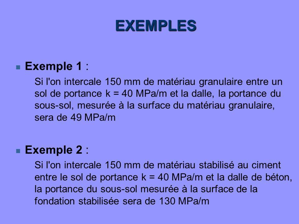 EXEMPLES n Exemple 1 : Si l'on intercale 150 mm de matériau granulaire entre un sol de portance k = 40 MPa/m et la dalle, la portance du sous-sol, mes