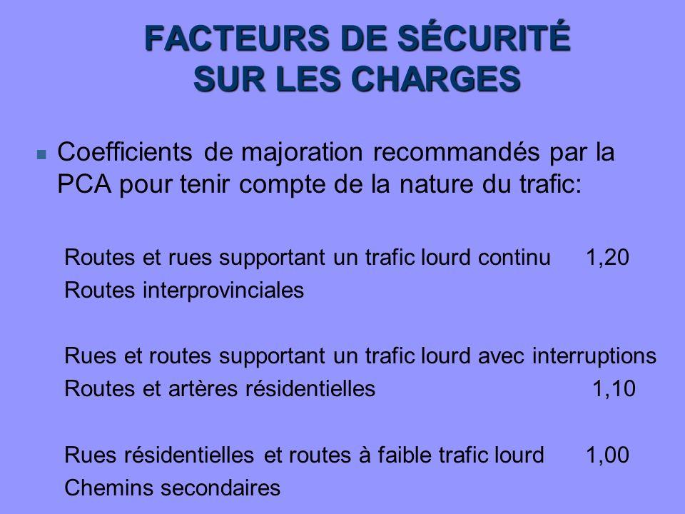 FACTEURS DE SÉCURITÉ SUR LES CHARGES n Coefficients de majoration recommandés par la PCA pour tenir compte de la nature du trafic: Routes et rues supp