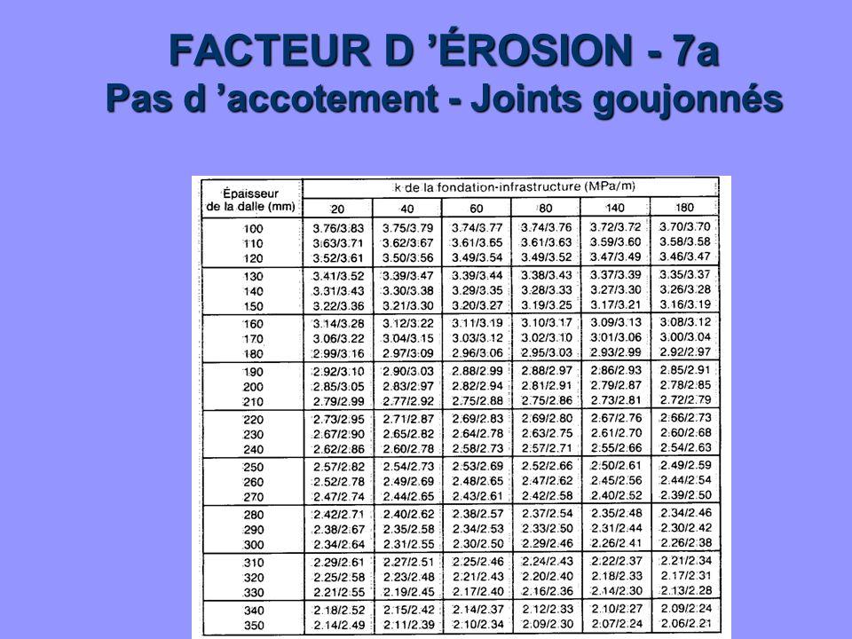 FACTEUR D ÉROSION - 7a Pas d accotement - Joints goujonnés