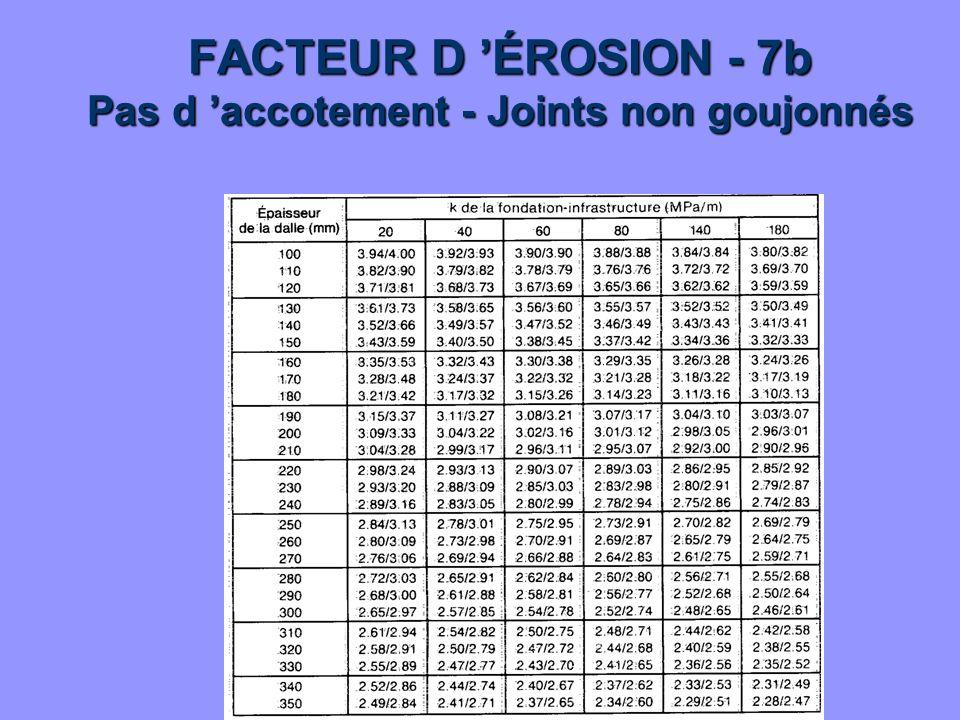 FACTEUR D ÉROSION - 7b Pas d accotement - Joints non goujonnés