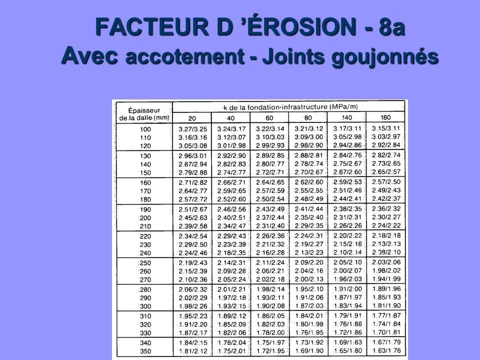 FACTEUR D ÉROSION - 8a Avec accotement - Joints goujonnés