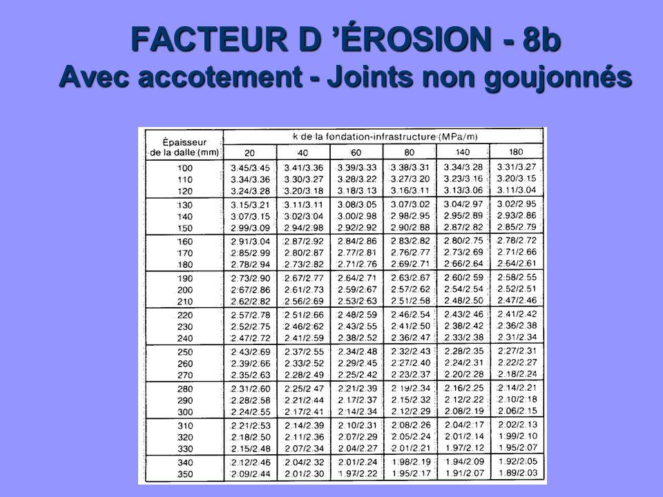 FACTEUR D ÉROSION - 8b Avec accotement - Joints non goujonnés