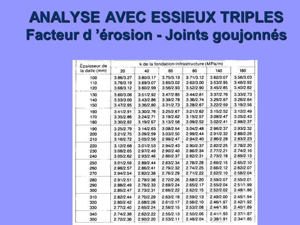ANALYSE AVEC ESSIEUX TRIPLES Facteur d érosion - Joints goujonnés
