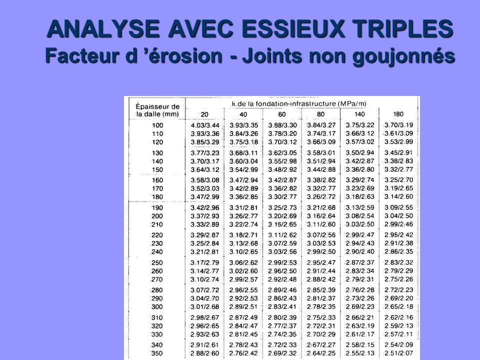 ANALYSE AVEC ESSIEUX TRIPLES Facteur d érosion - Joints non goujonnés