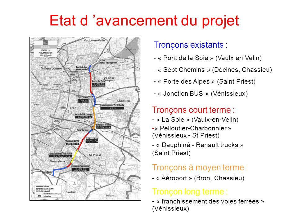 Etat d avancement du projet Tronçons existants : - « Pont de la Soie » (Vaulx en Velin) - « Sept Chemins » (Décines, Chassieu) - « Porte des Alpes » (Saint Priest) - « Jonction BUS » (Vénissieux) Tronçons à moyen terme : - « Aéroport » (Bron, Chassieu) Tronçon long terme : - « franchissement des voies ferrées » (Vénissieux) Tronçons court terme : - « La Soie » (Vaulx-en-Velin) -« Pelloutier-Charbonnier » (Vénissieux - St Priest) - « Dauphiné - Renault trucks » (Saint Priest)