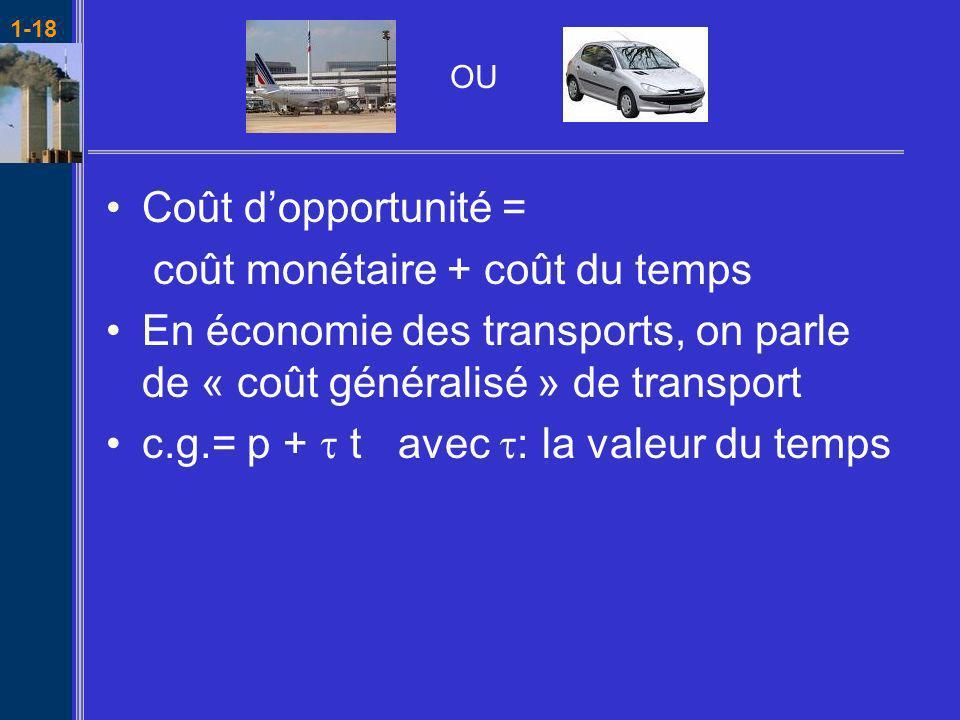 1-18 Coût dopportunité = coût monétaire + coût du temps En économie des transports, on parle de « coût généralisé » de transport c.g.= p + t avec : la