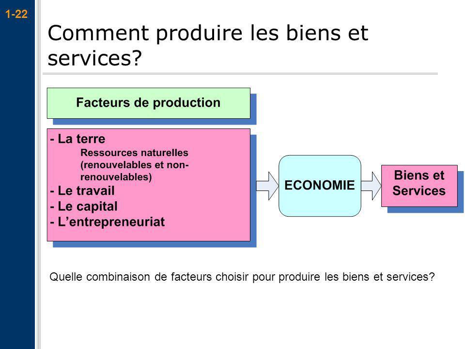 1-22 Comment produire les biens et services? Quelle combinaison de facteurs choisir pour produire les biens et services?