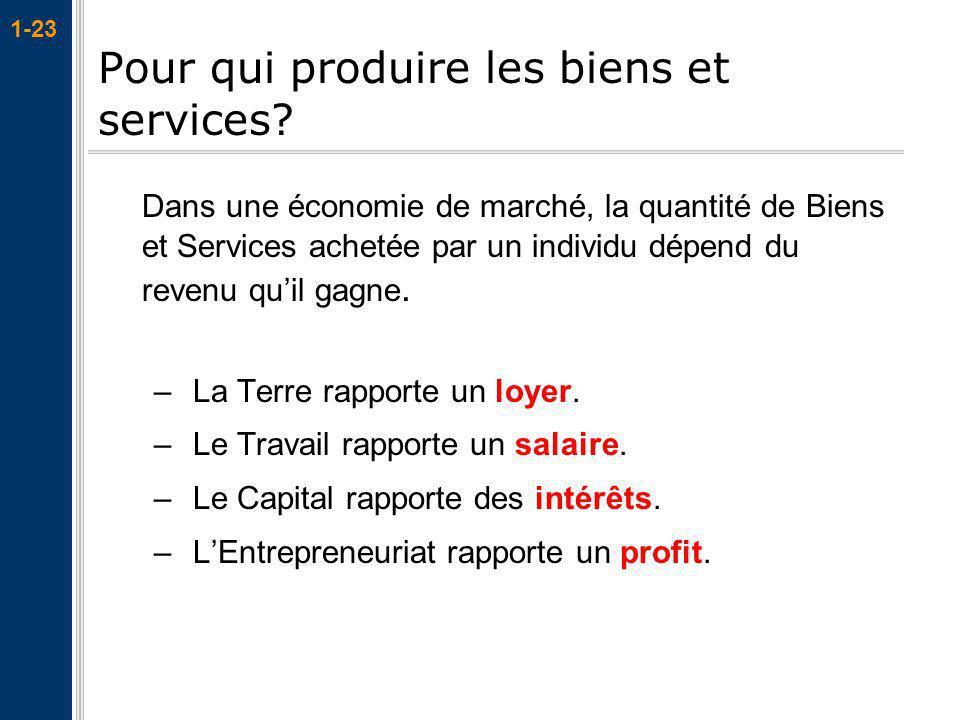 1-23 Pour qui produire les biens et services? Dans une économie de marché, la quantité de Biens et Services achetée par un individu dépend du revenu q